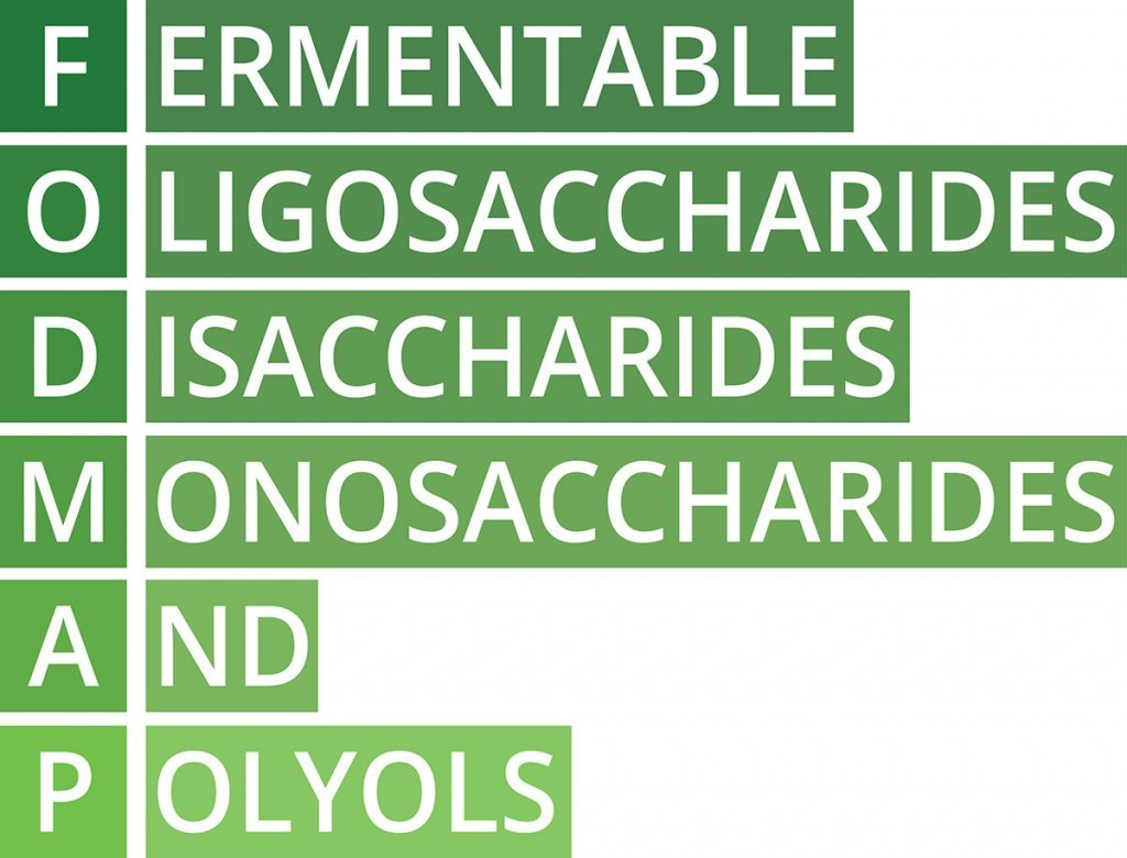 Fodmaps - High Fodmap / Low Fodmap Diet; blog: What is the Best Diet for IBS?